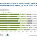 More than half of youth have no money to pay for their tuition