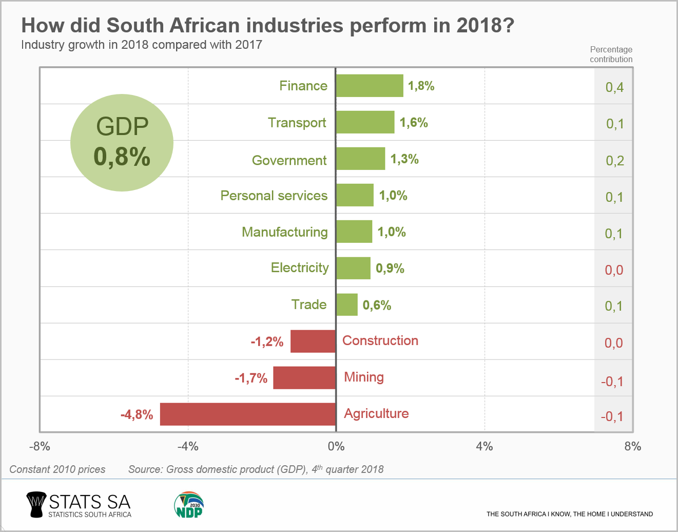 Economy edges up by 0,8% in 2018 | Statistics South Africa