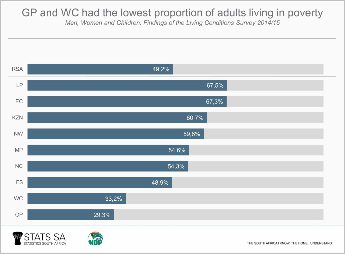 Five facts about poverty in South Africa | Statistics South