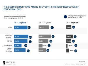 Youthdatastorygraph