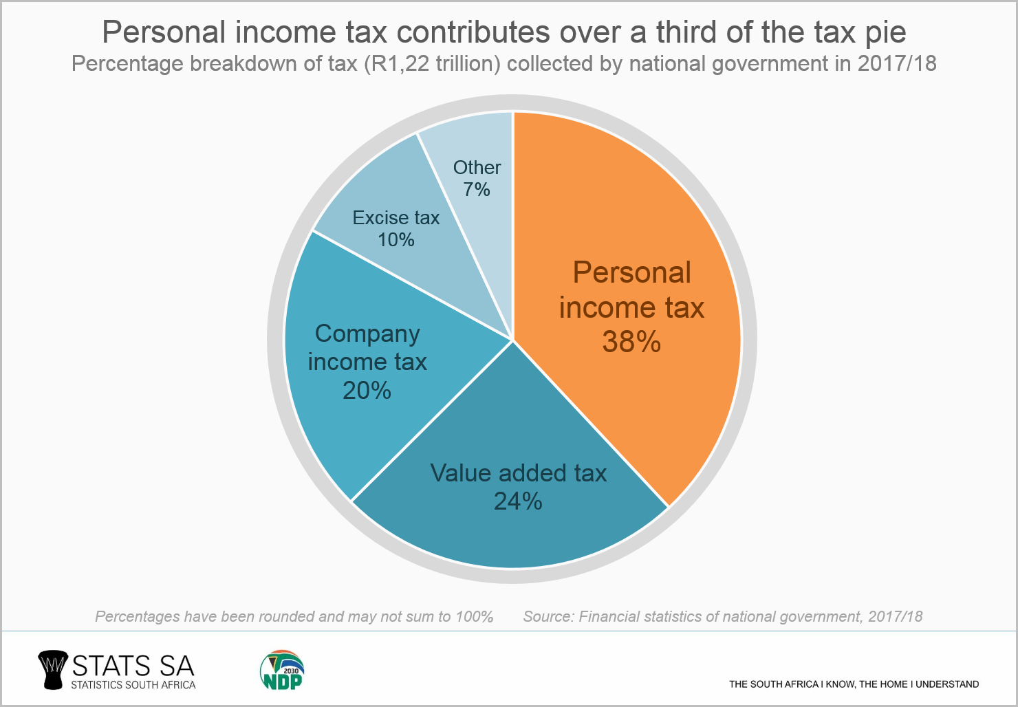 personal tax contributes over a third of the tax pie