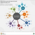 Government spending climbs to R1,71 trillion
