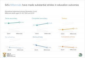 Education Data story graph 1