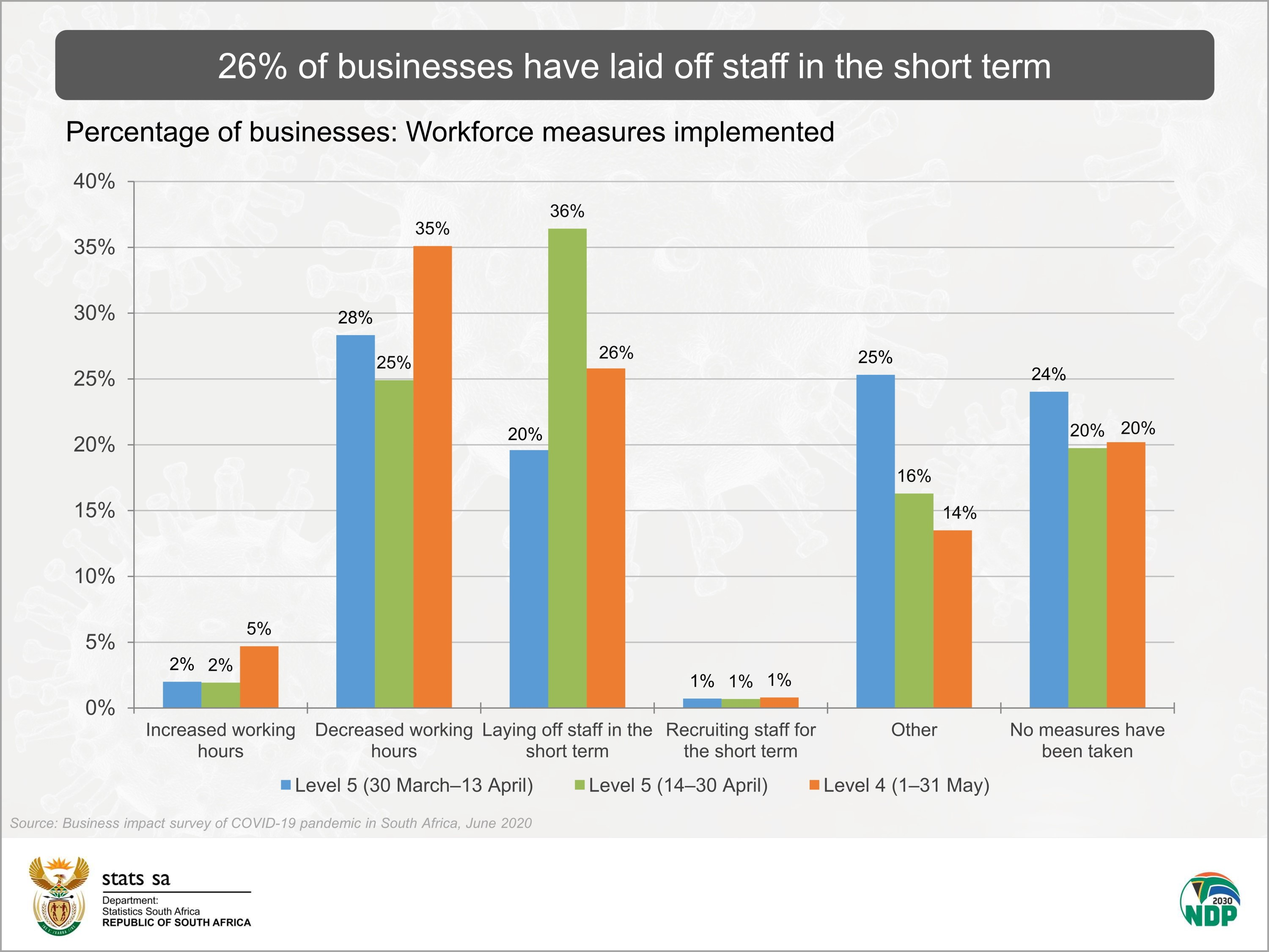 Business Under Lockdown Pressure Might Be Easing Statistics South Africa