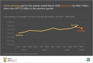 Gross earnings for data story