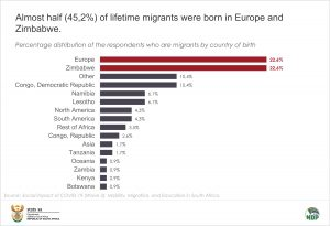 Migrants by country of birth for data story