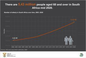 Number of elderly for data story