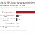 Mobility and migration in SA during the COVID-19 lockdown