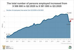 Data story QES Q3 Employment