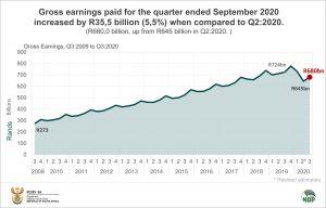 Data story QES Q3 Gross Earnings