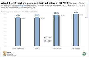 Full Salary by education final for data story