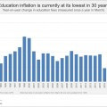 Education inflation the lowest in 30 years