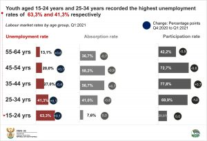 Labour market rates by age group final for data story
