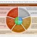 Say hello to SA's National Natural Capital Accounting Strategy
