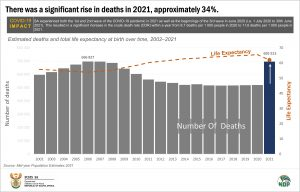 Estimated deaths and total life expectancy at birth over time, 2002–2021 final