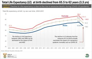 Life expectancy by sex final