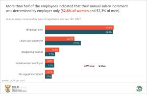 Annual salary increment by type of negotiation and sex final