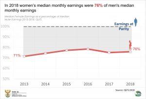 Median monthly earnings 1