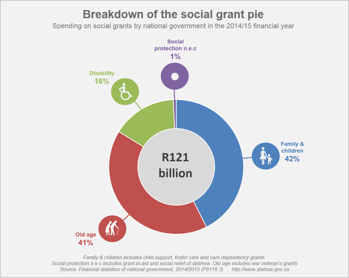 Facts you might not know about social grants | Statistics ...