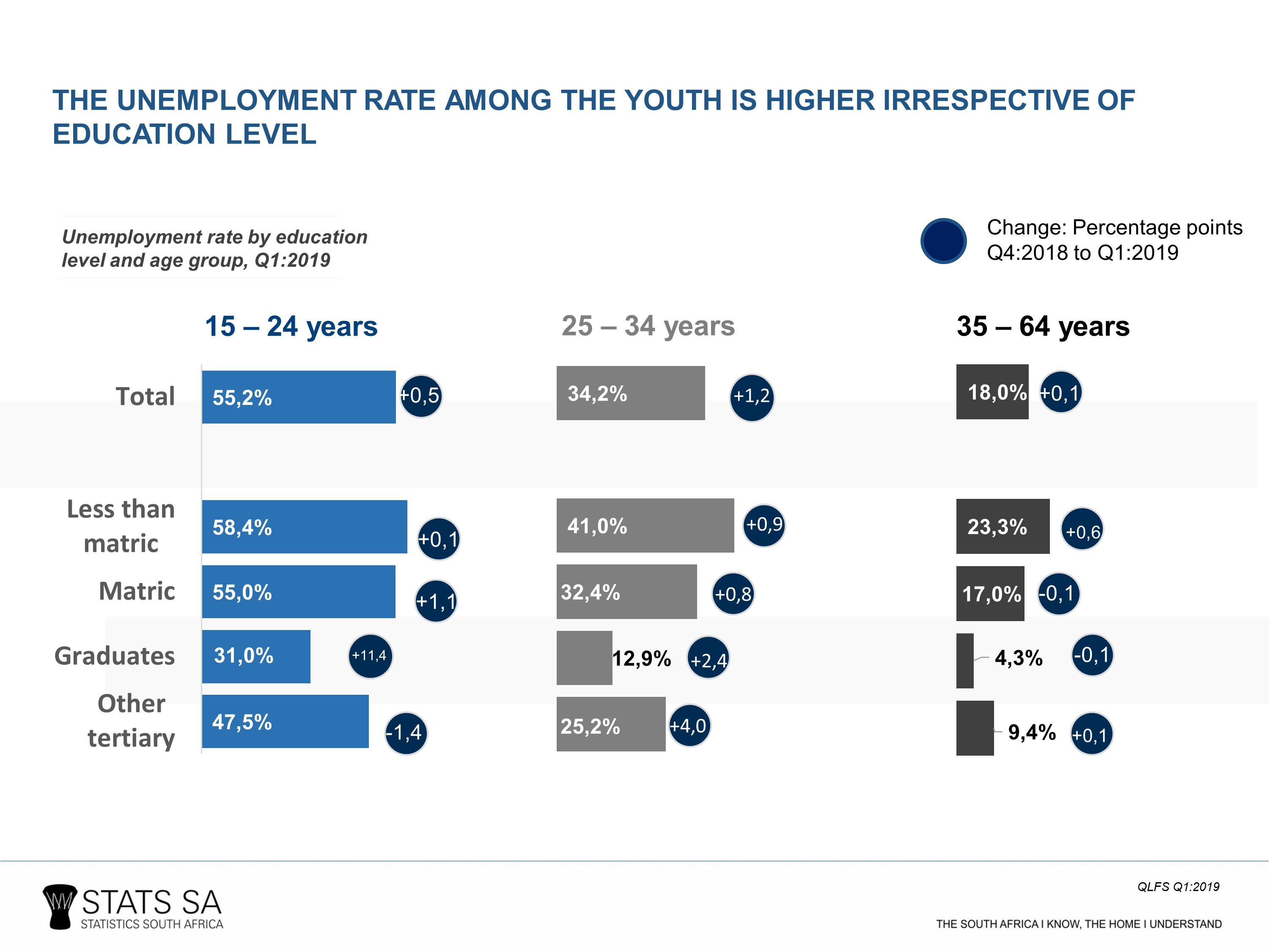 Youth Graduate Unemployment Rate Increases In Q1 2019 Statistics South Africa